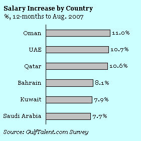 Gulf salaries rise by 9 0%