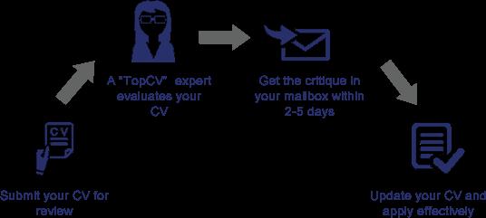 Free cv critique