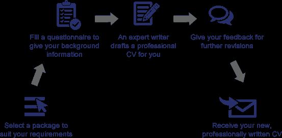 PROFESSIONAL CV PREPARATION SERVICE