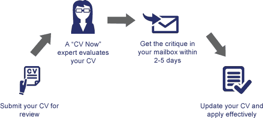 i understand that my online cv and email address will be sent to cv now for a free review